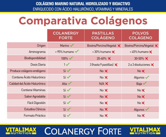 Colanergy Forte de Vitalimax, Comparativa con otros colágenos