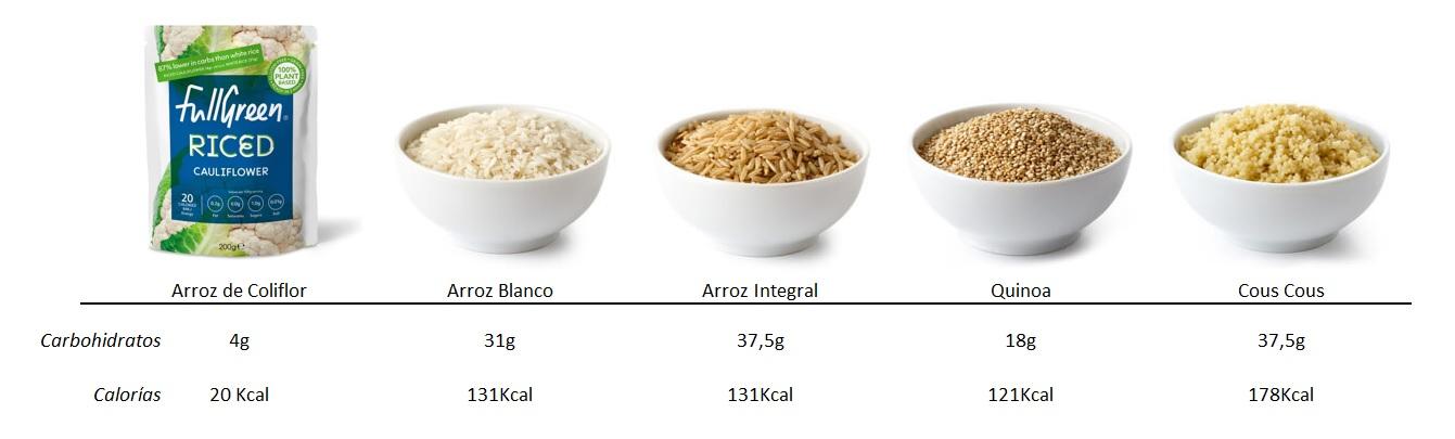 Cuadro comparativo arroz de coliflor Cauli Rice FullGreen Riced