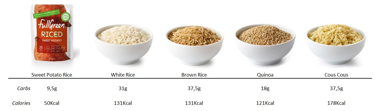 FullGreen Riced sweet potato comparative chart