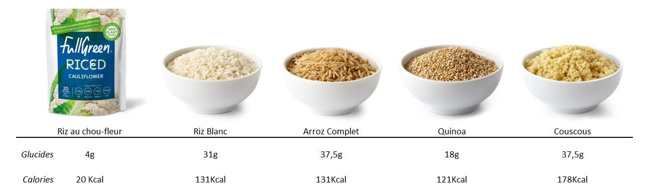 Tableau de comparaison du riz au chou-fleur Cauli Rice