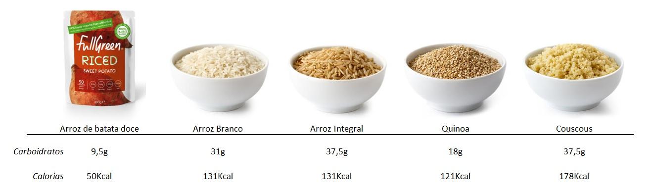 Gráfico de comparação de arroz de batata doce cauli rice